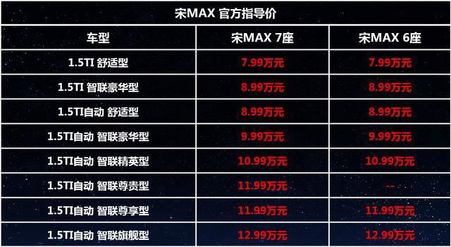 比亚迪宋MAX 6座版上市 7.99-12.99万元
