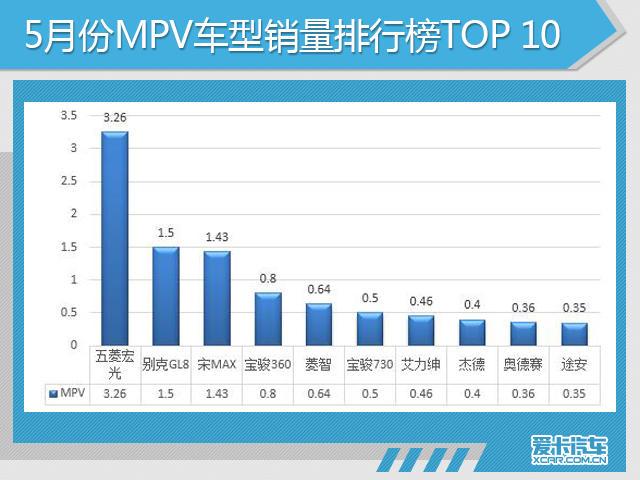 5月份,MPV车型销量前10名的车型分别是:五菱宏光、别克GL8、宋MAX、宝骏360、东风风行菱智、宝骏730、东风本田艾力绅、广汽本田奥德赛、上汽大众途安。中国品牌低端MPV市场占有率逐渐减少,中国品牌与合资品牌商务化MPV车型销量增长。