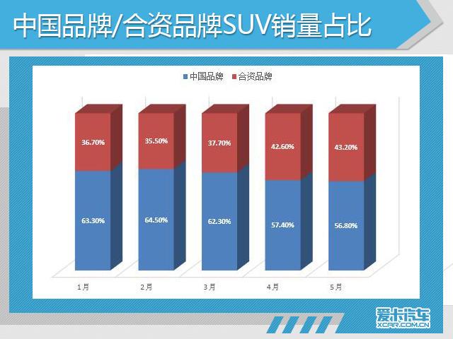 5月份,中国品牌、德系、日系、美系、韩系和法系乘用车分别销售了78.59万辆、40.40万辆、36.52万辆、19.63万辆、9.03万辆和3.18万辆,分别占乘用车销售总量的41.59%、21.38%、19.33%、10.39%、4.78%和1.68%。中国品牌乘用车销量环比上月下降了3.02%,市场占有率环比上月下降了0.74%,德系、日系品牌市场占有率环比上月均呈现不同程度的增长。