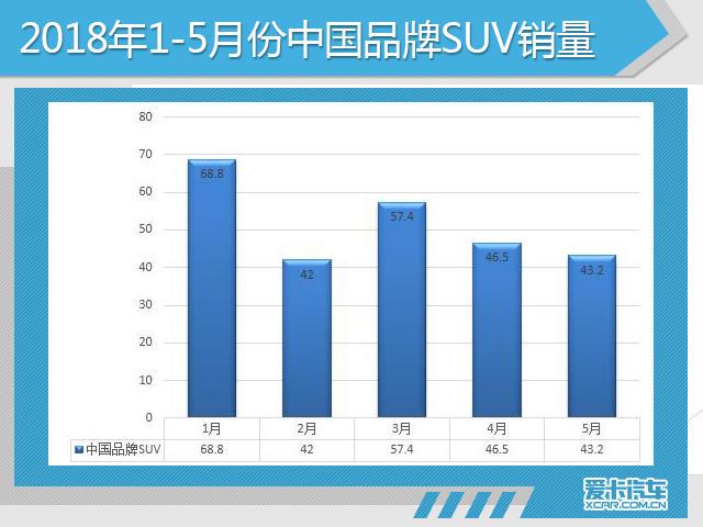 从中国品牌SUV车型市场布局来看,一汽骏派CX65、D60,上汽名爵ZS,上汽荣威RX3、RX5、RX8,广汽传祺GS3、GS4、GS7、GS8,东风风神AX3、AX4、AX5、AX7,东风风度MX5、MX6,东风风行SX6、景逸X3、景逸X5、景逸X6、景逸XV,江淮瑞风S2、S3、S5、S7、R7,奇瑞瑞虎3、瑞虎3x、瑞虎5、瑞虎5x、瑞虎7、瑞虎8等产品实现在SUV市场产品线的全面覆盖,中国品牌依靠SUV车型的持续发力,拉动着中国品牌整体销量走高。目前,诸多中国品牌在逐渐完善SUV家族产品谱系,长城、吉利等纷纷推出高端品牌,所推出的车型市场对手直指合资品牌。