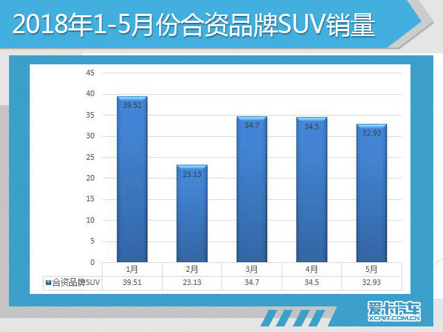 日系品牌方面,5月,日系品牌销量达36.52万辆,同比去年同期(33.44万辆)增长9.21%,除了轿车市场的稳步发力,也离不开SUV市场的完善布局。