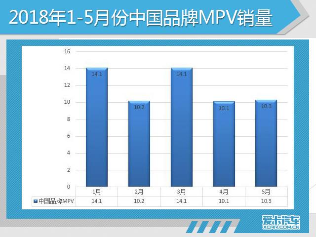 数据显示,5月份,中国品牌MPV车型销量为10.3万辆,环比上月(10.1万辆)增长1.98%,同比去年同期(12.3万辆)下降16.26%,市场份额为73.9%。5月份,五菱宏光销售了3.26万辆,宝骏730以0.5万辆排名第七,环比同比均出现大幅下滑,中国品牌低端客货兼顾型MPV市场逐渐饱和,比亚迪宋MAX、广汽传祺GM8等偏向中高端的中国品牌MPV销量持续走高。