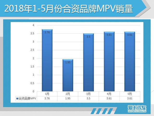 5月份,合资品牌MPV销量为3.61万辆,同比增长35.2%,市场份额为26.1%。目前,MPV市场需求从中国品牌客货兼顾逐渐向商务化转型,消费主力依然是一、二线城市,随着我国二胎政策的放开,家庭结构的改变,从一定程度刺激了商务级MPV车型销量的增长,国家有利政策促进一线、二线城市对中高级MPV车型的需求。5月份,多款合资品牌MPV车型入围销量前十名榜单,其中包括别克GL8、东风本田艾力绅、广汽本田奥德赛、东风本田杰德、上汽大众途安。
