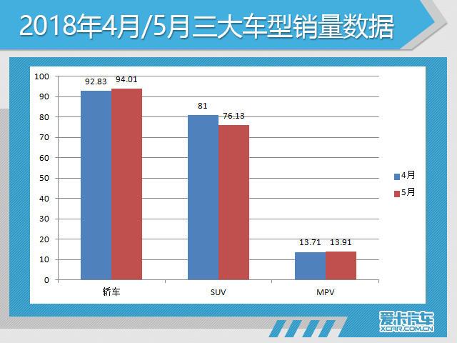 5月份,轿车共销售了94.01万辆,其中,中国品牌轿车销售了20.2万辆,同比去年同期(16.2万辆)增长24.8%,市场份额为21.5%(同比增长2.2%);合资品牌轿车销售了73.81万辆,与去年同期(67.67万辆)增长9.07%,市场份额为78.5%。