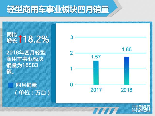 日产4月在华销量超12.5万辆 同增18.9%