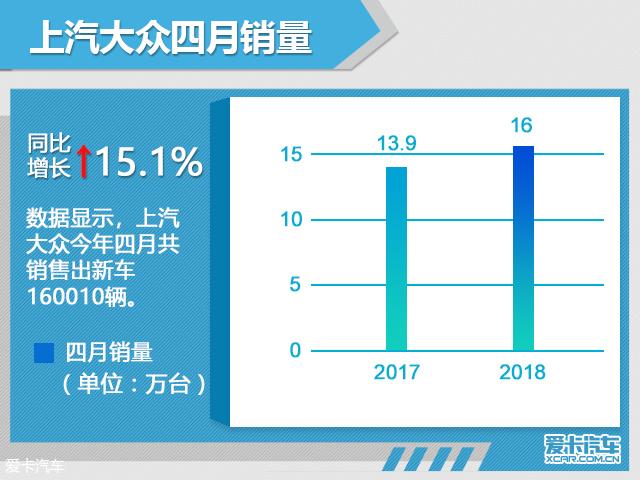 上汽帮群前4月销量超67万辆 同增4.66%