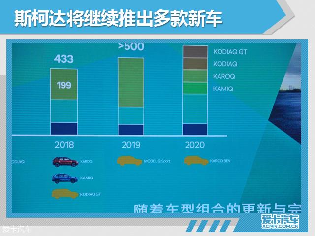 斯柯达新车规划 2020年推电动版柯珞克