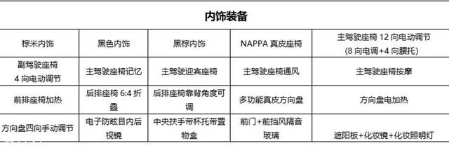 WEY VV6四驱旗舰型配置曝光 8月底上市