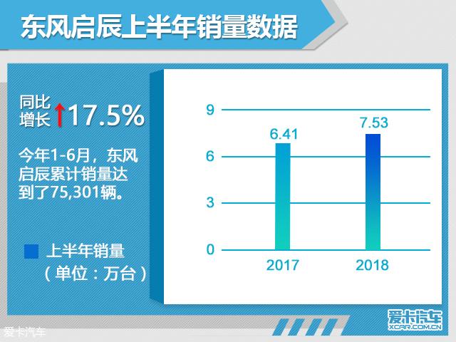 东风启辰上半年销量超7.5万辆 增17.5%