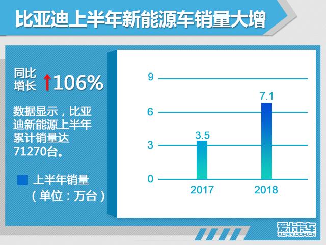 比亚迪1-6月新能源销量超7万 增长106%