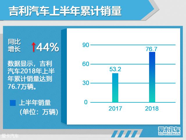 吉利上半年销量近76.7万辆 同比增44%