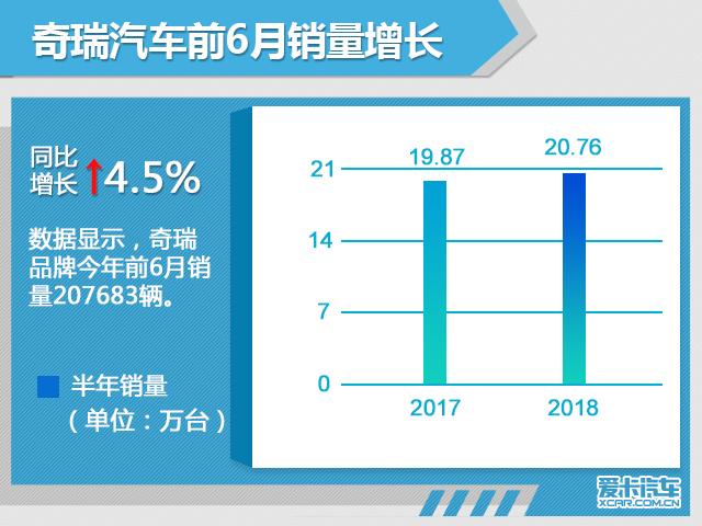 奇瑞汽车前6月销量超20万 同比增长4.5%