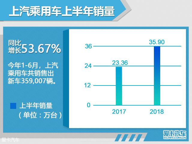 上汽乘用车1-6月销量暴涨 同比增53.67%
