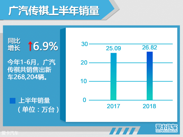 广汽乘用车上半年销量超26万 同增6.9%