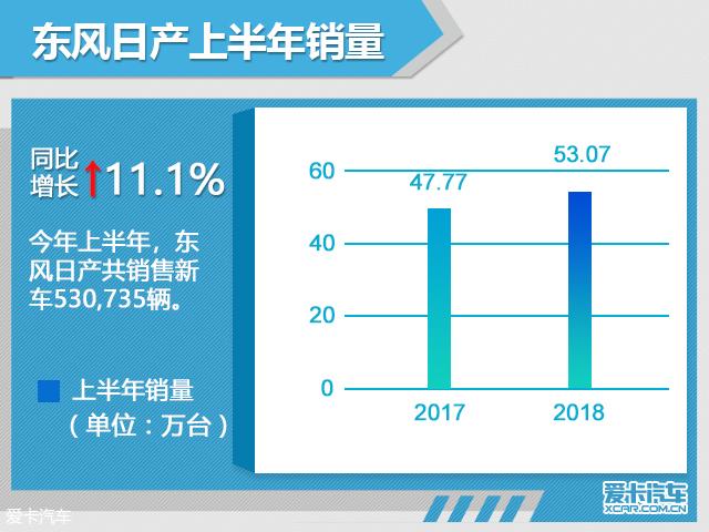 东风日产上半年销量超53万辆 增11.1%