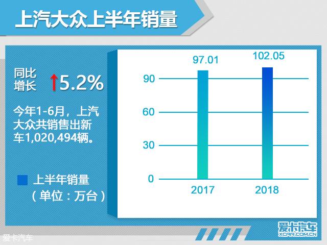 大众前6月在华销量超148万辆 增长6.3%