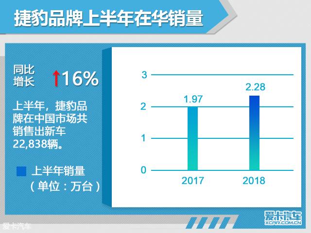 捷豹路虎上半年在华销量超7万辆 增7%