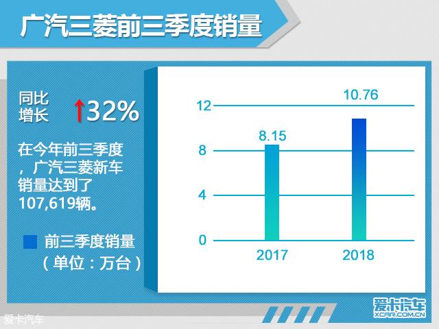 广汽三菱前三季度销量超10万辆 增长32%