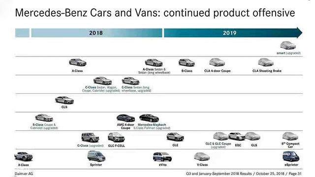奔驰新车规划曝光 CLA明年上半年发布
