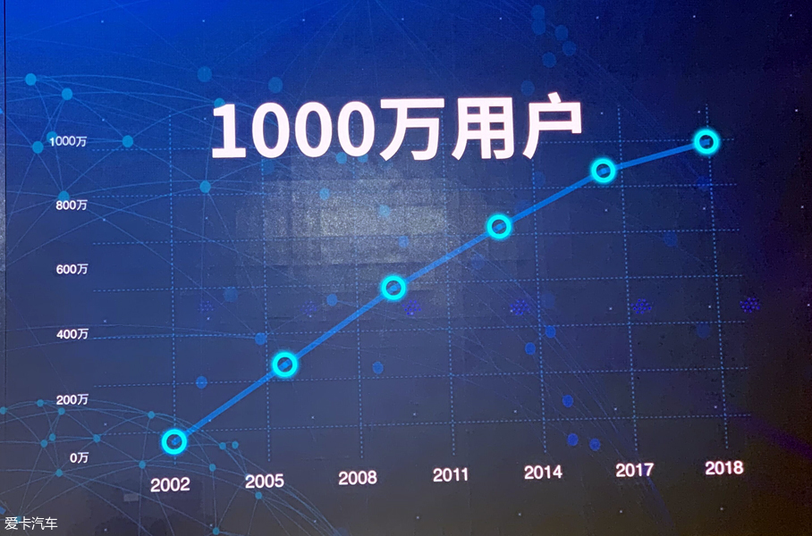 北京现代千万用户达成仪式 迎产品大年