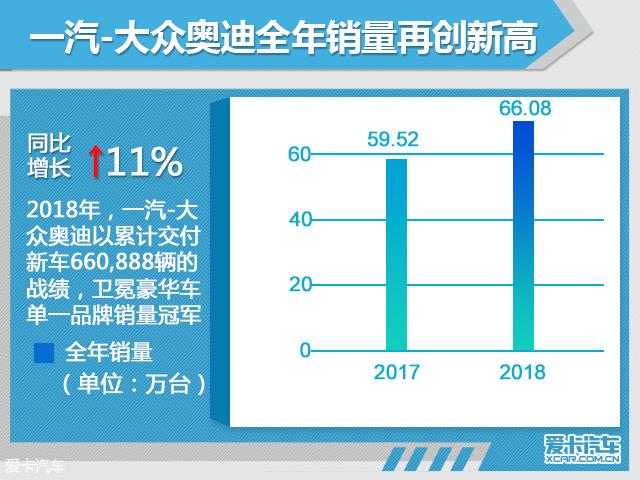 一汽-大众奥迪全年销量超66万 大涨11%