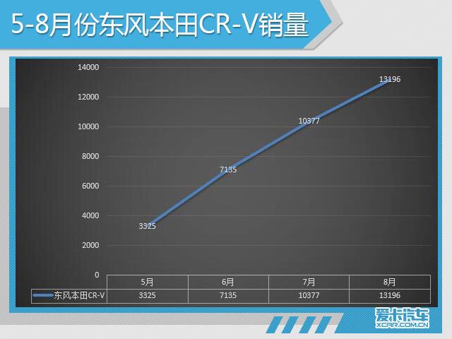 东风本田销量攀升 口碑成CR-V回暖基石