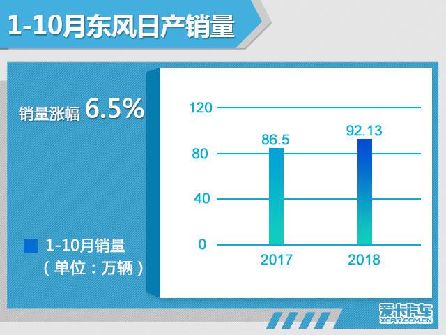东风日产前10月销售92.13万辆