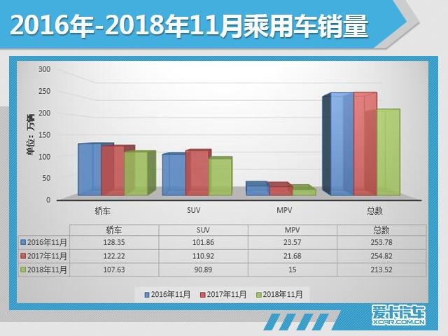 11月份汽车市场销量深度解析!