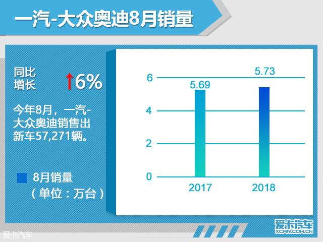 一汽-大众奥迪8月销量超5.7万 同比增6%