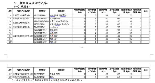 工信部:第21批免征购置税新能源目录