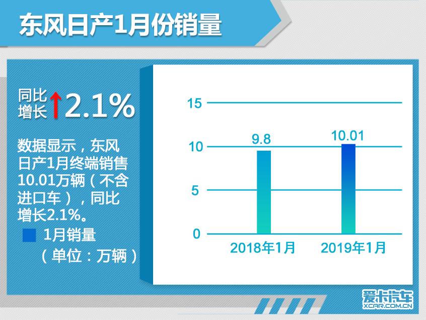 东风日产1月份销售10.01万辆 增长2.1%