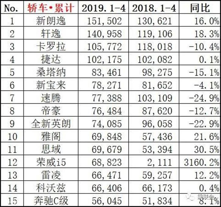 2019 销量排行_2019年上半年SUV销量排名出炉,哈弗H6大幅领先,CR V暴涨88.1