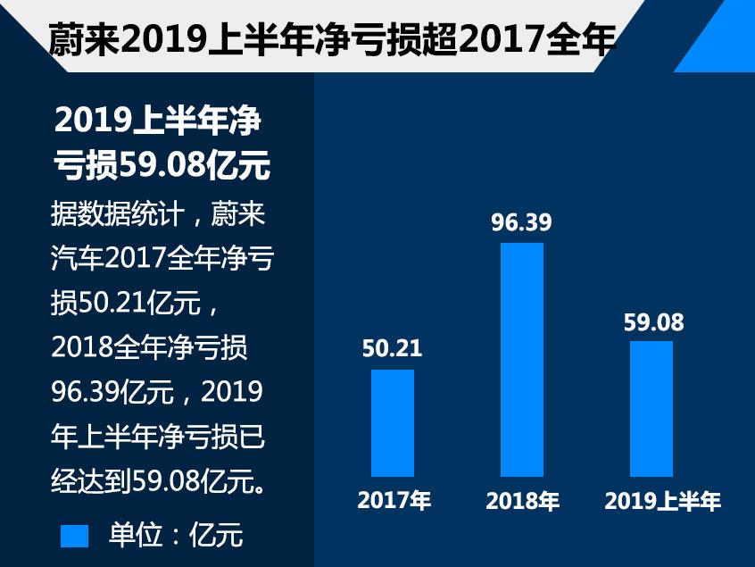 蔚来ES8九月销量同比下跌86% ES6也下滑