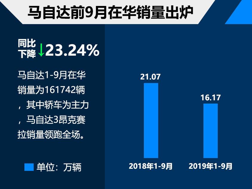 马自达前9月在华销量超16万 轿车为主力