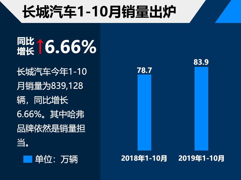 长城前10月销量83.9万 同比增长6.66%