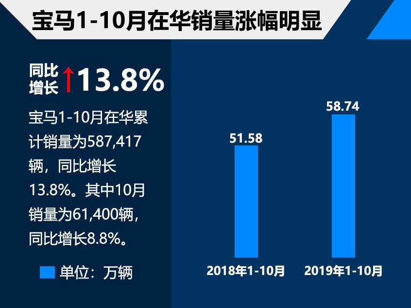 宝马前10月在华销量近59万台 涨幅超10%