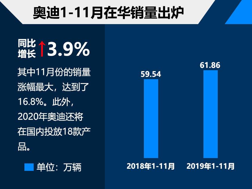 奥迪1-11月在华销量近62万 涨幅近4.0%