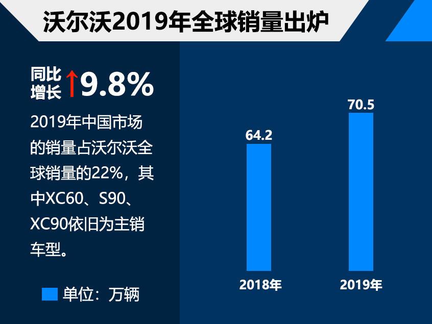 沃尔沃2019年全球销量超70万 中国占22%