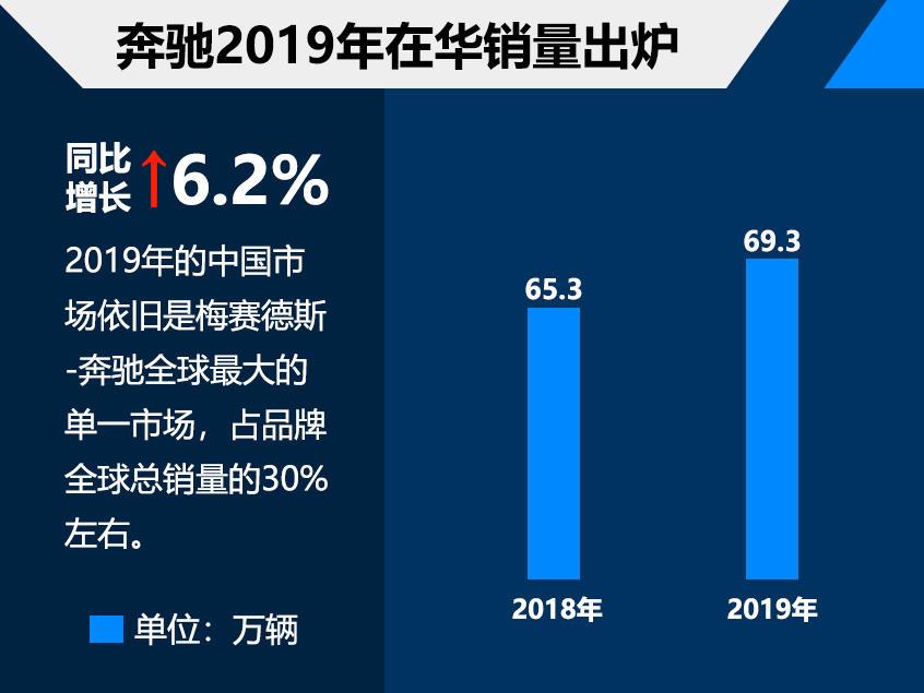 奔驰2019在华销量超69万 同比增长6.2%