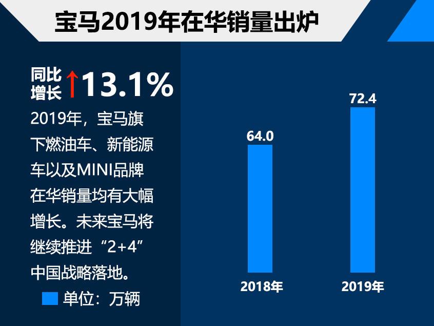 宝马2019在华销量超72万 同比增长13.1%