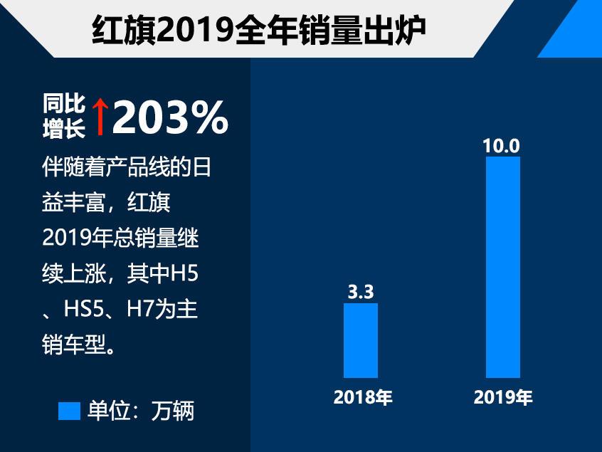 红旗2019全年销量突破10万辆 涨幅明显