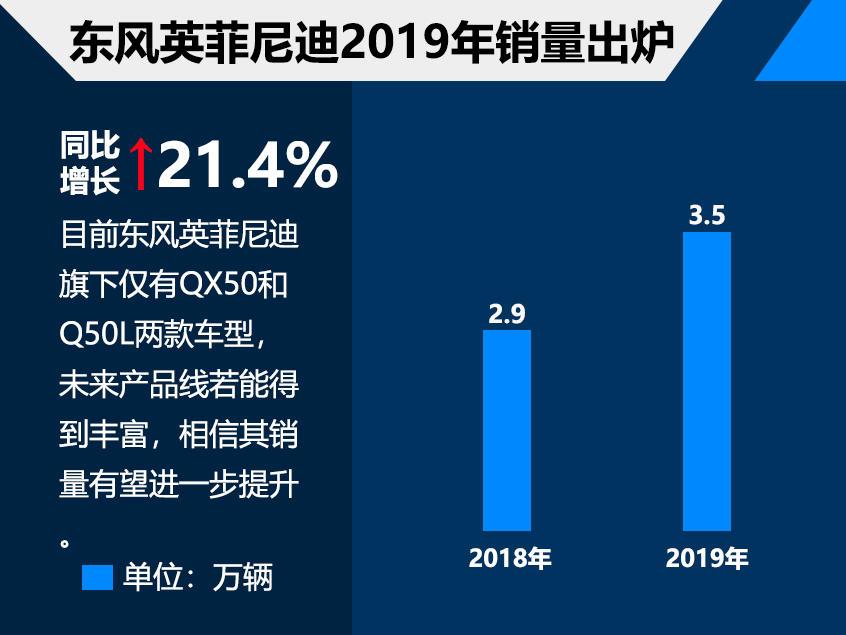 东风英菲尼迪2019年销量3.5万 增长21%
