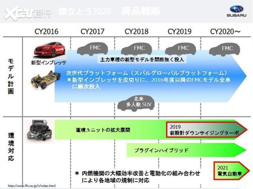 加速电气化布局 日系车企2020规划解读