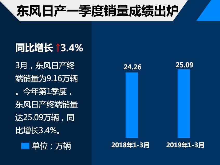 东风日产1季度销售25.09万 同比增3.4%