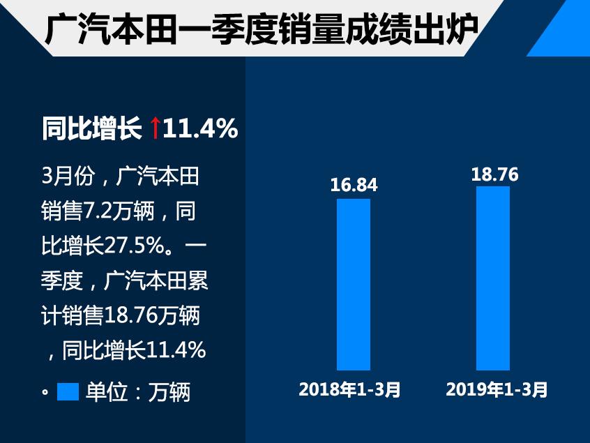 广汽本田1季度销售18.76万 同比增11.4%
