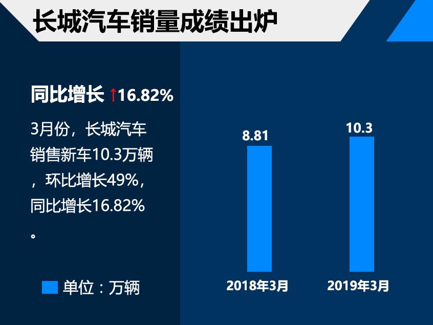 长城汽车1季度销售28.38万 达成率23.6%
