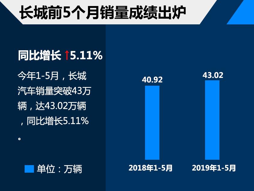 长城前5月销售43.02万辆 同比增长5.11%