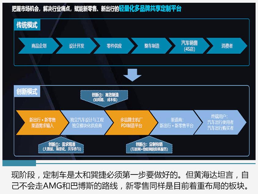 对话黄海达 共生型企业如何赋能主机厂