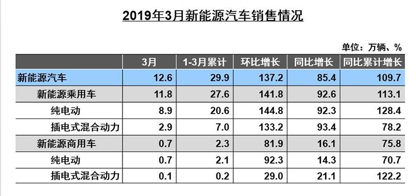 3月乘用车销售201.94万 同比下降6.88%