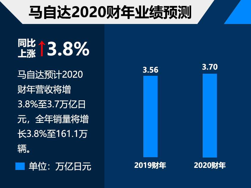 马自达2018财年财报